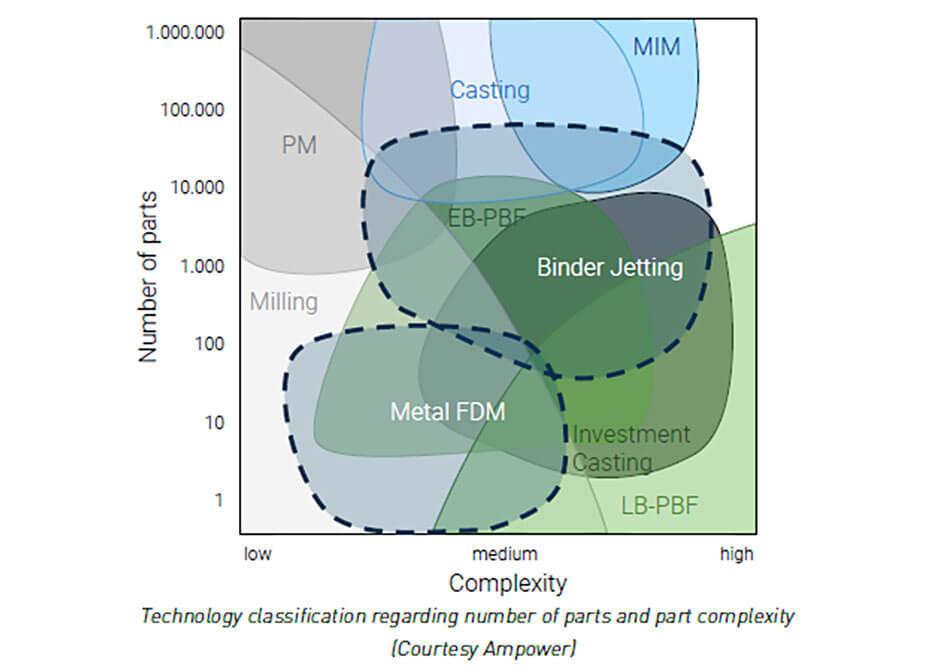 Tecnologías fabricación con metales
