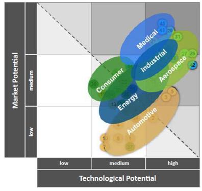 Potential market & technology
