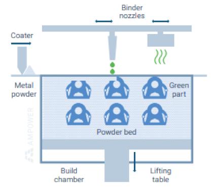 Scheme Binder Jetting