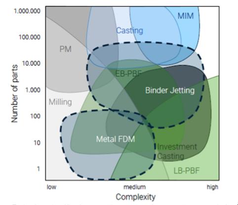 Comparison Binder Jetting / FDM / MIM
