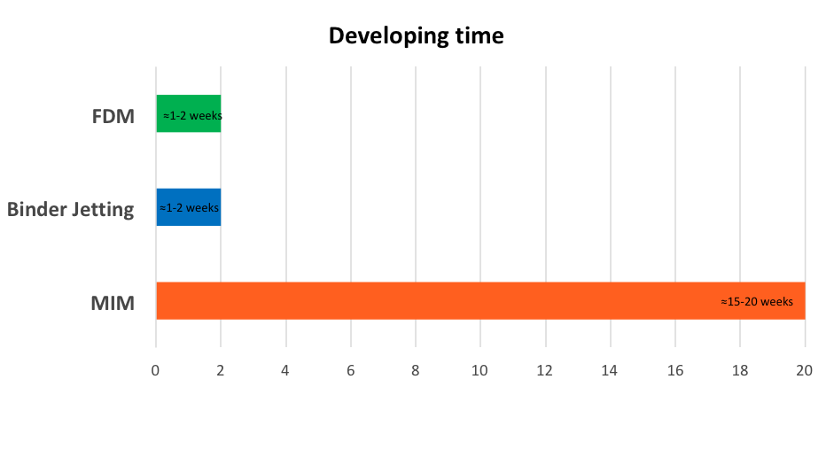 Developing Time