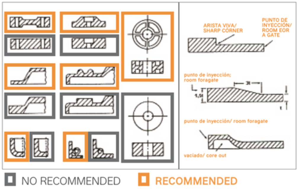 Diseños con ejemplos de inyección
